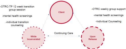 OTRC-TP .description..pptx - Google Slides (1)